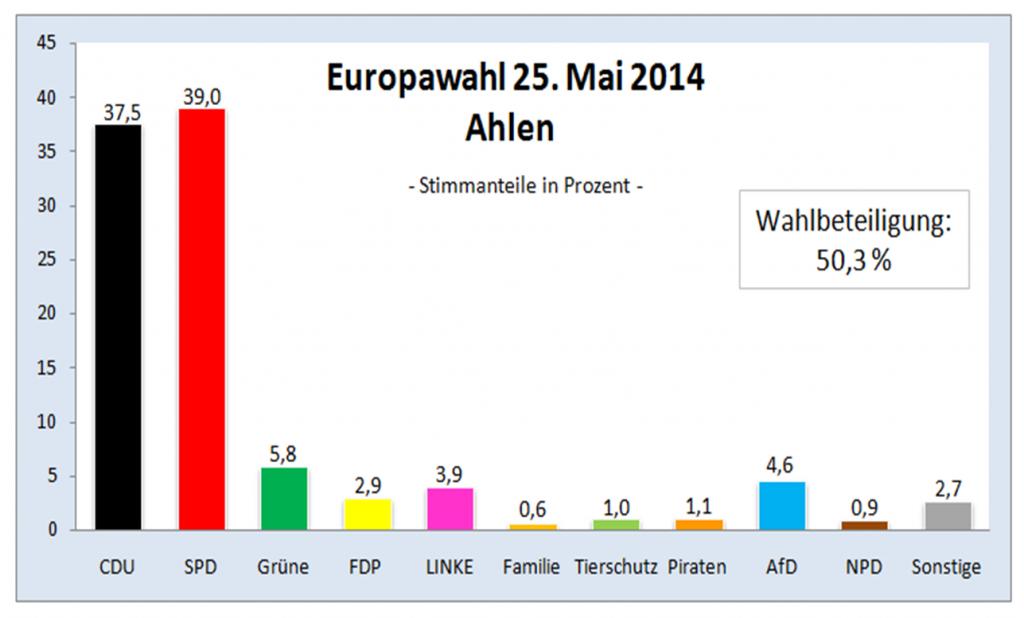 Europawahl 2014 Ahlen