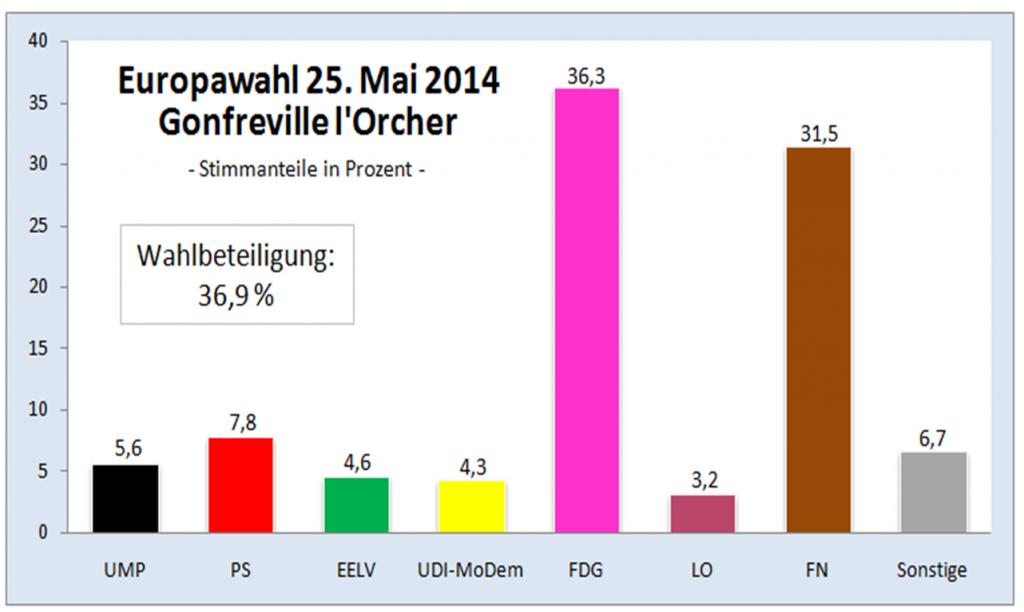 Europawahl 2014 Gonfreville l'Orcher