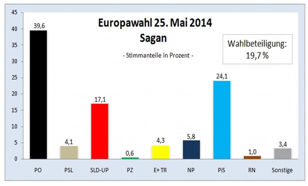 Europawahl Sagan