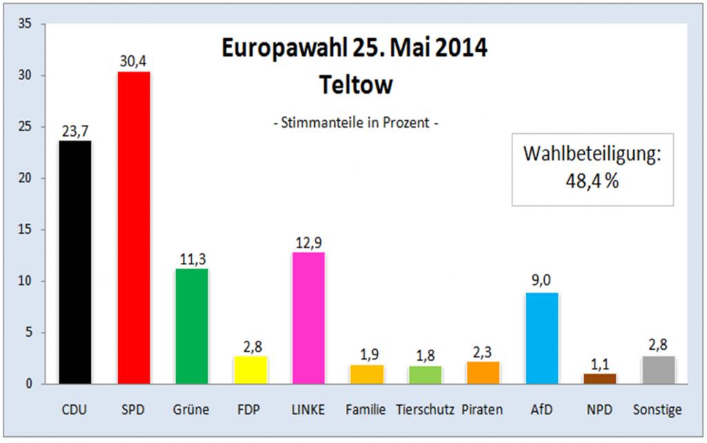 Europawahl 2014 Teltow